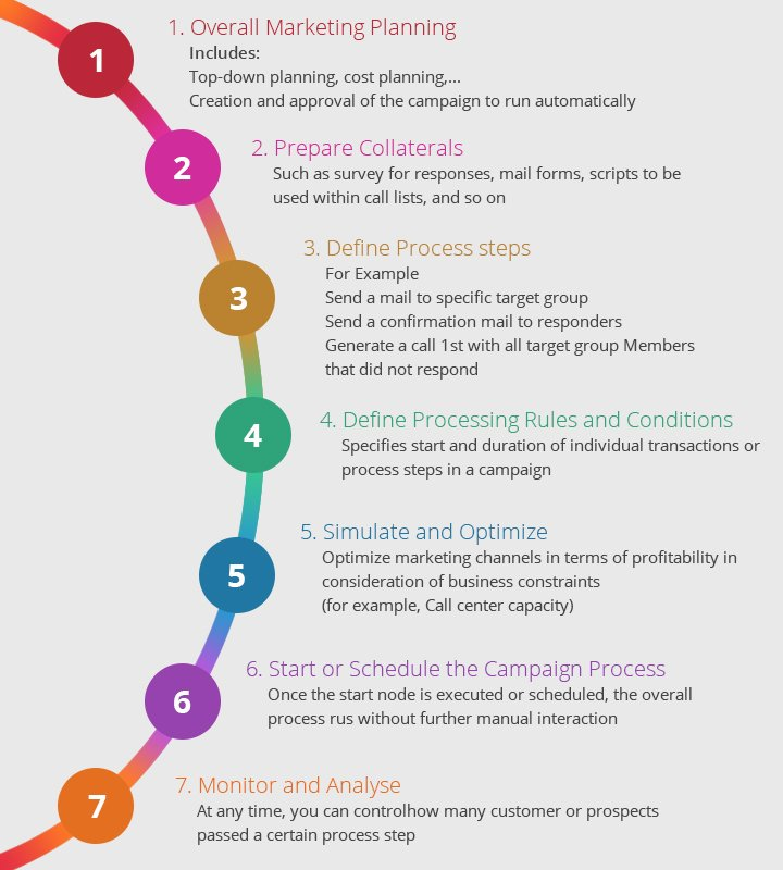 Process steps of automated campaign