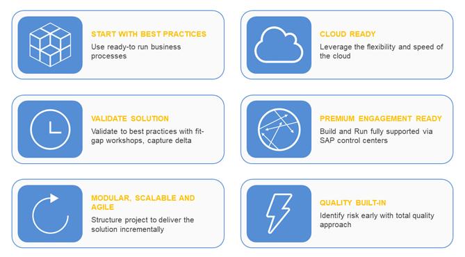 SAP Activate Accelerates