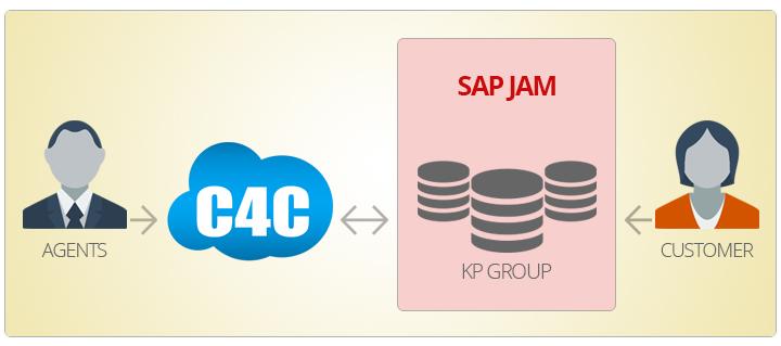 SAP Jam as a Knowledgebase