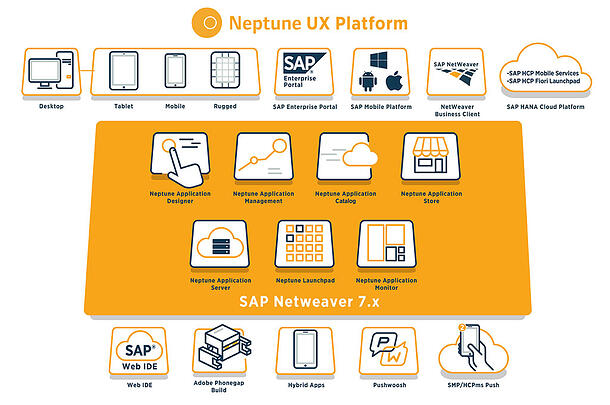 Neptune-UX-Platform_Landsape