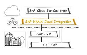 SAP hana cloud integration