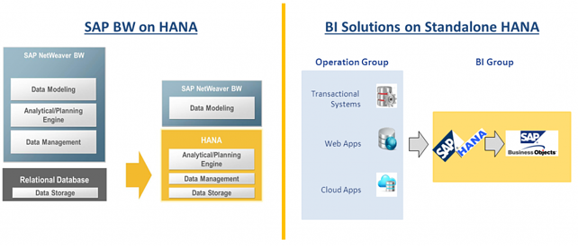 Knack Systems' SAP HANA COE