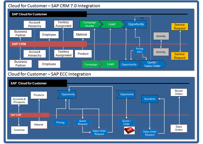 Cloud For Customer Integration with SAP ERP / SAP CRM-SAP HANA Cloud Integration / SAP NetWeaver PI