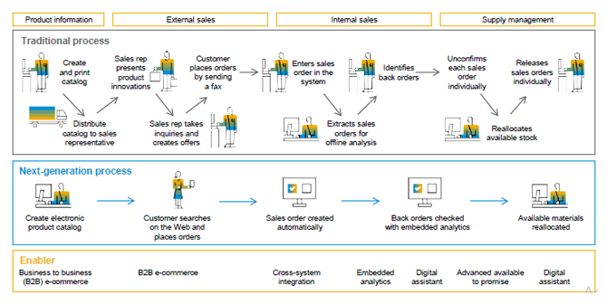 SAP S/4HANA Cloud for Component Manufacturing