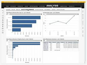 Sap Sales Analysis