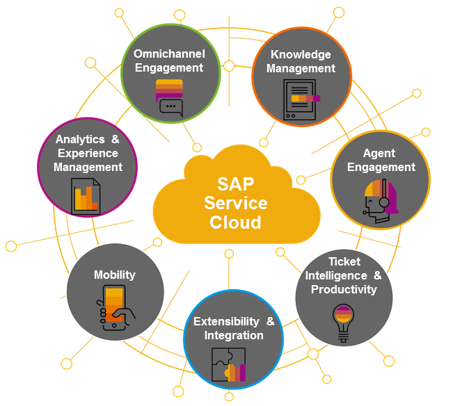 sap-service-cloud