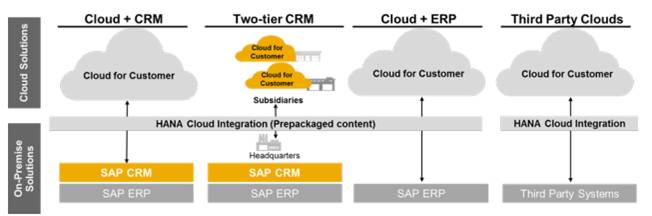 SAP hana cloud integration 2