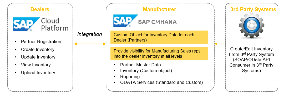 Manufacturer Integeration