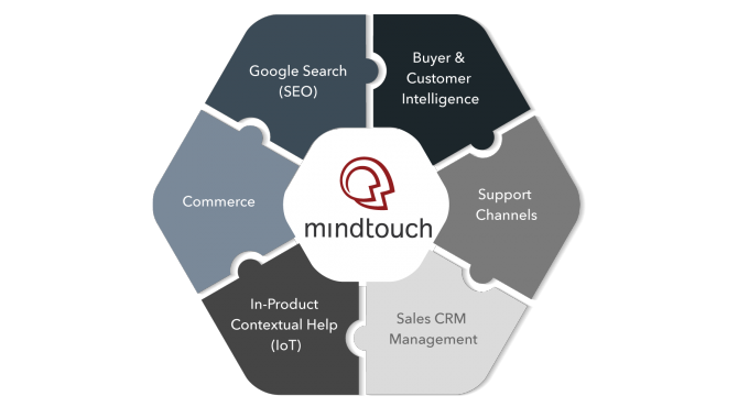 Mindtouch Connect