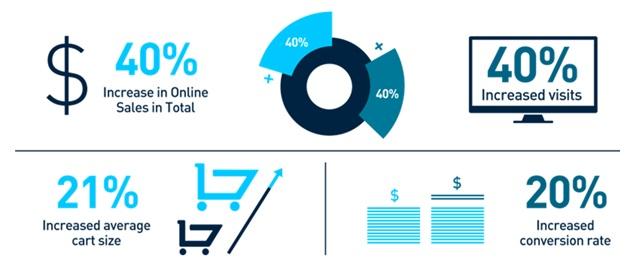 Omni Commerce Business Improvements
