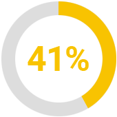 Increase in customer satisfaction