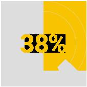 Increase in customer retention